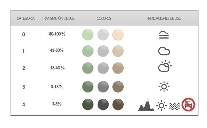 Tabla de categoría de filtro solar e indicaciones de uso