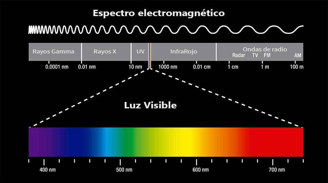 Espectro electromagnético visible e invisible