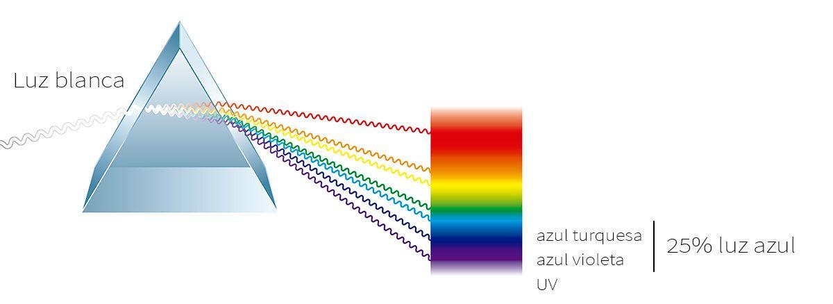 La luz blanca se compone de un 25% de luz azul