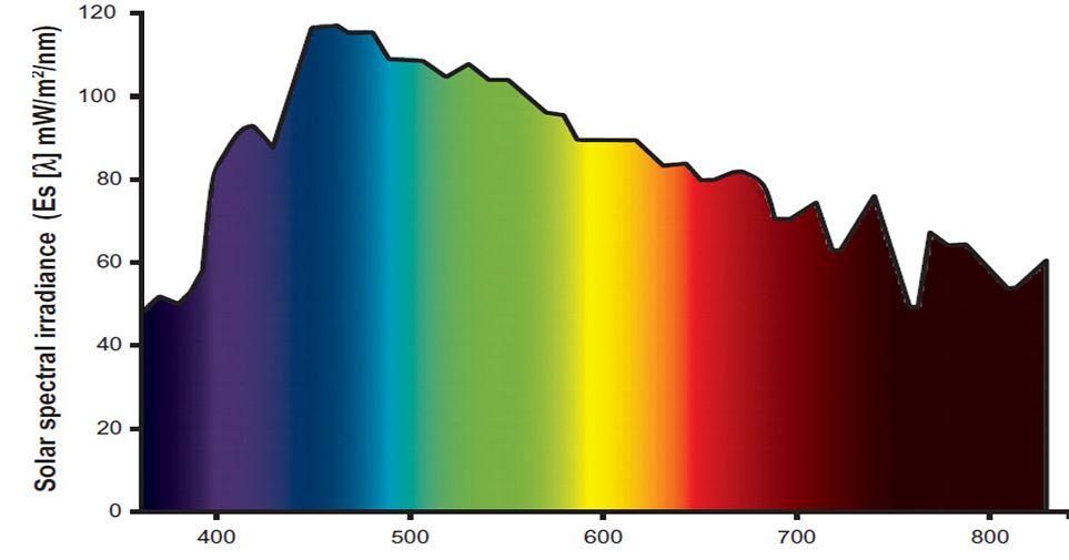 Espectro de radiación solar a mediodía
