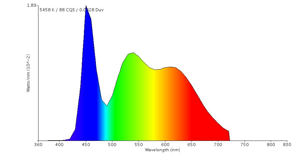 Espectro típico de emisión de un LED
