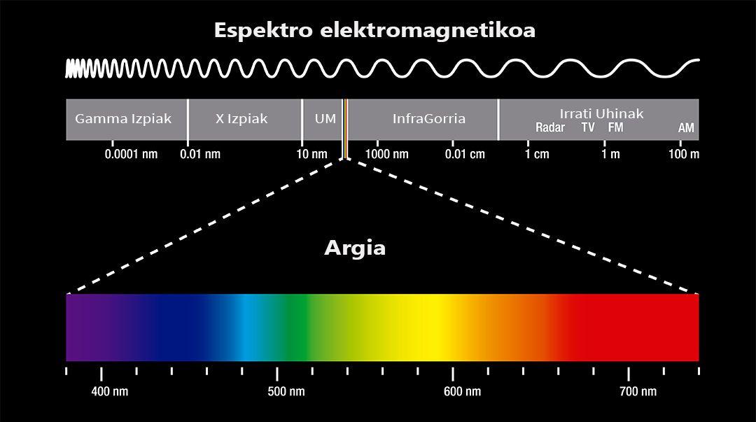 Espektro elektromagnetikoa: espektro ikusgaia (argia) eta beste erradiazioak