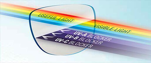 las lentes ultra-polarizadas INVU filtran toda la radiación UV